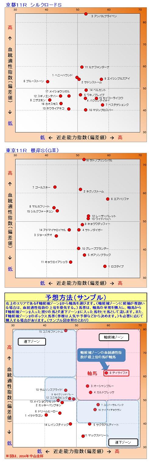 2015-02-01競馬予想