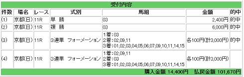 2015-02-01シルクロードS馬券