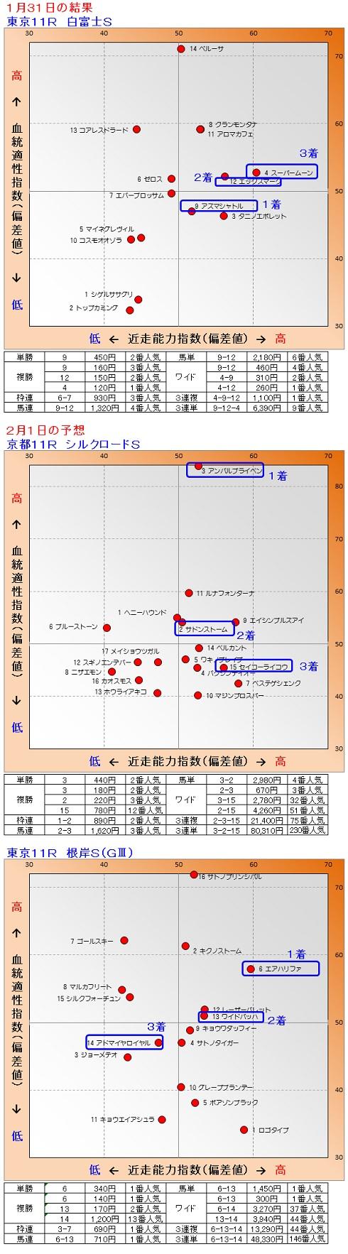2015-01-3101結果