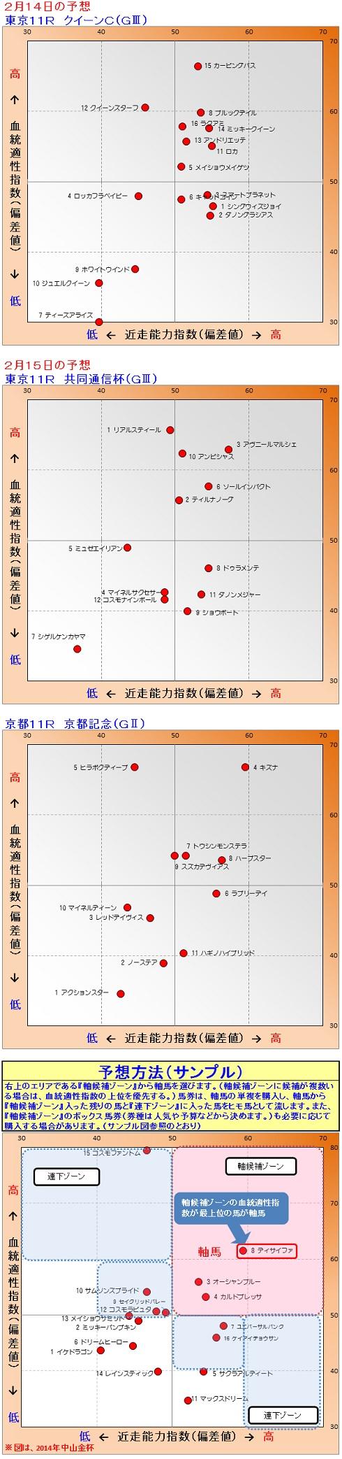 2015-02-1415予想
