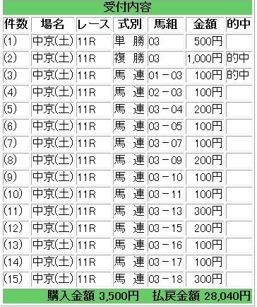 2015-03-21ファルコンS馬券