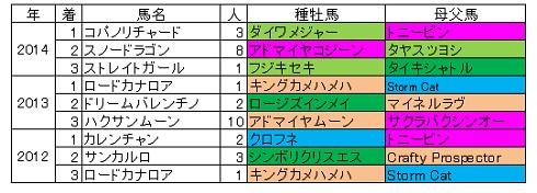 2015高松宮記念血統傾向