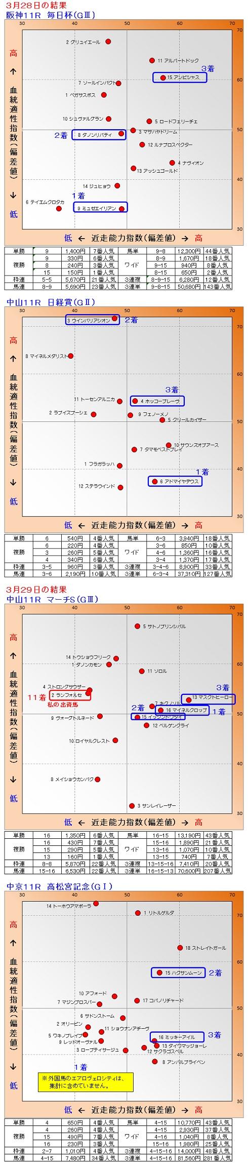 2015-03-2829結果