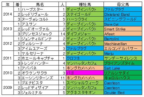 2015桜花賞血統傾向