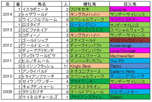 2015皐月賞血統傾向