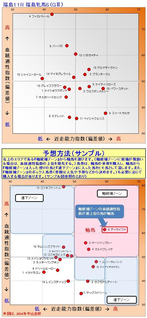 2015-04-25競馬予想