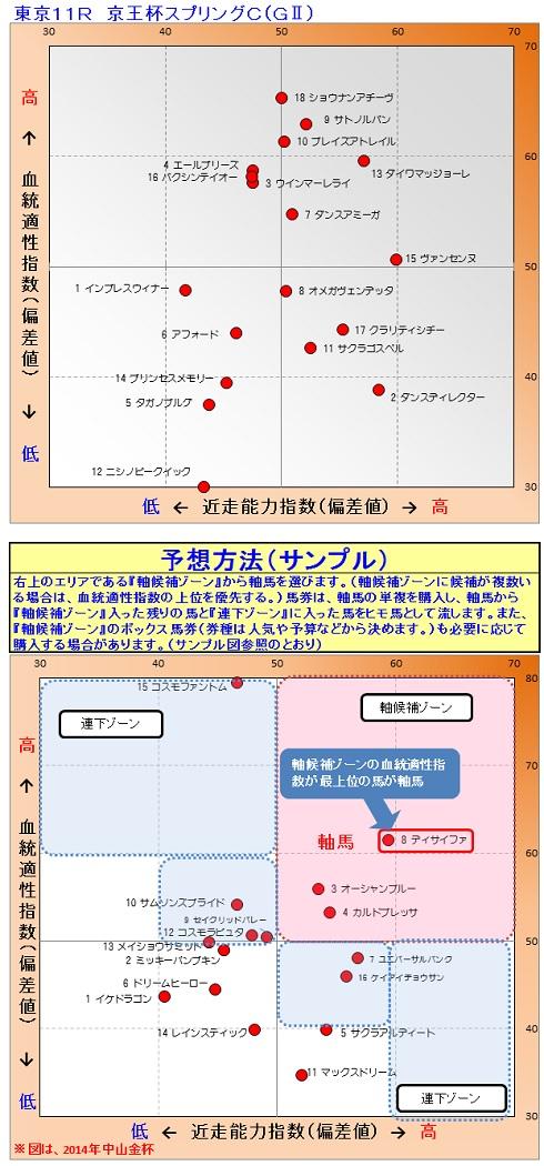 2015-05-16競馬予想