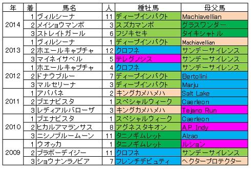 2015ヴィクトリアマイル血統傾向