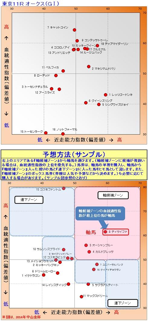 2015-05-24競馬予想