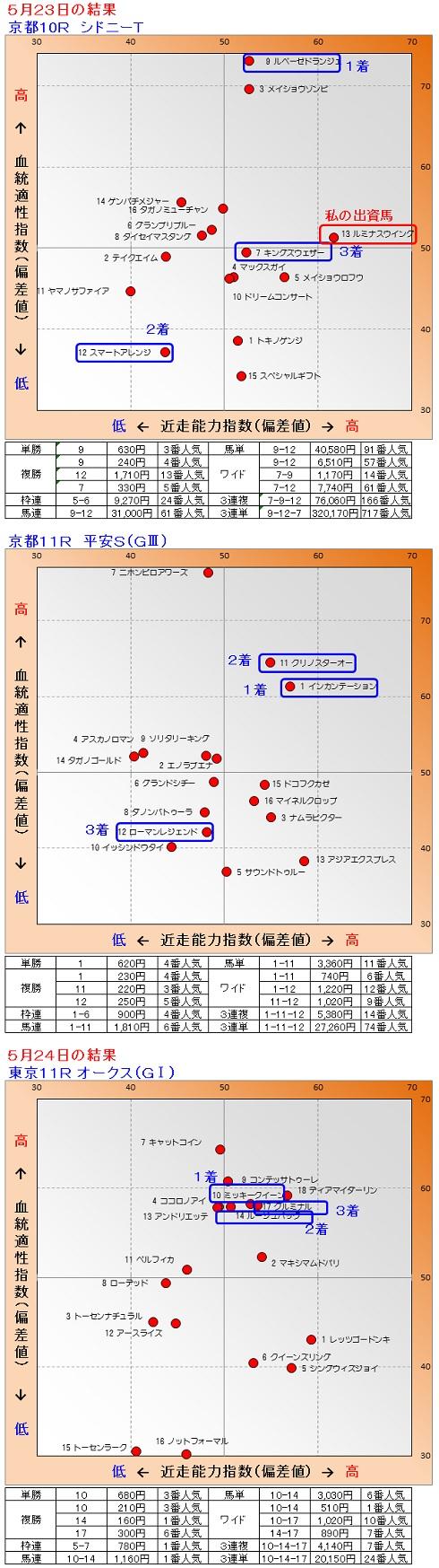 2015-05-2324結果