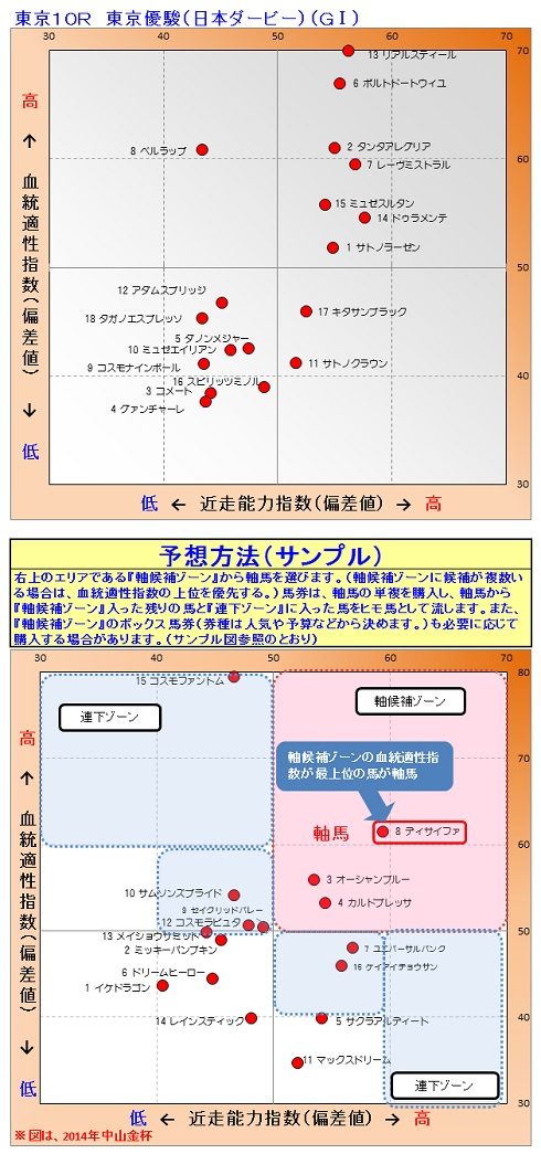 2015-05-31競馬予想