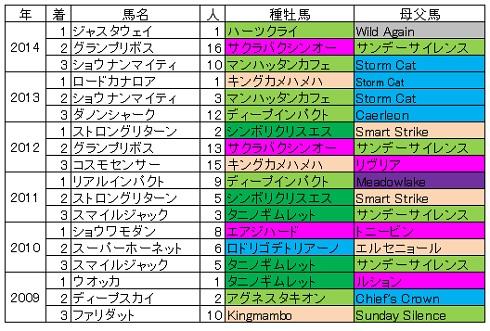 2015安田記念血統傾向