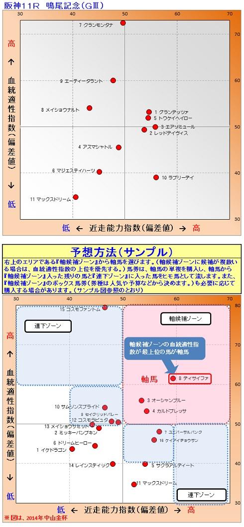 2015-06-06競馬予想