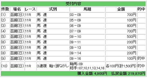 2015-06-21函館スプリントS馬券