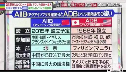 AIIBとの比較