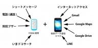 携帯+スマホ 2台持ち