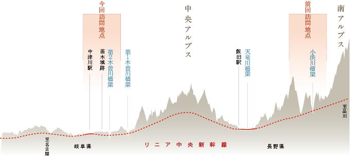 リニアルート断面図1506linearnakatsugawa05.jpg