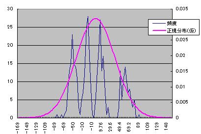 ACORNSのヒストグラム例2
