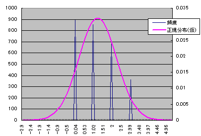 ACORNSのヒストグラム例3