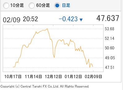 トルコリラ円0209
