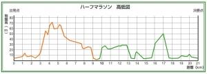 三浦ハーフ高低差