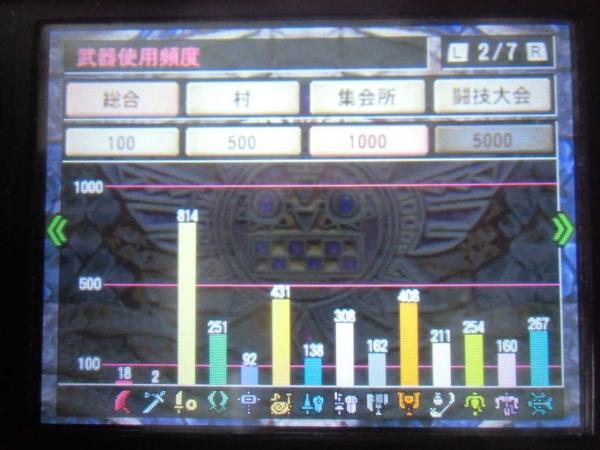 プレイ500時間 ギルカ 2 武器使用頻度
