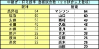 阪神_読売 中継ぎ抑え投手登板試合数(20試合以上)