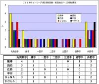 2014年セ・リーグ規定投球回数_規定試合数到達者数_チーム別