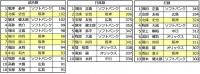 2014年ウエスタンリーグ打撃成績_試合数_打撃数_打数