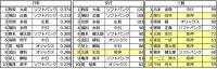 2014年ウエスタンリーグ打撃成績_打率_安打_三振