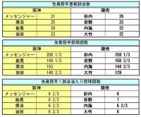 阪神_読売先発投手成績比較3