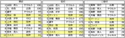 2014年セリーグ打撃ベスト10得点_安打_二塁打