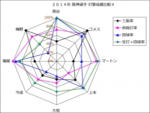 2014年阪神選手打撃成績比較4