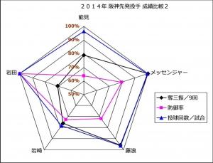 2014年阪神先発投手成績比較1