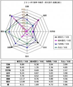 2014年阪神中継ぎ抑え投手成績比較1