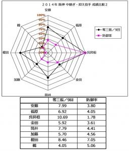 2014年阪神中継ぎ抑え投手成績比較2