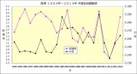 阪神1994年~2014年年度別成績推移3