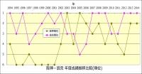 阪神_読売_年度成績推移比較_順位