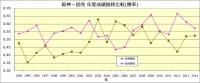 阪神_読売_年度成績推移比較_勝率