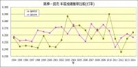 阪神_読売_年度成績推移比較_打率