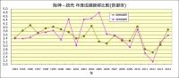 阪神_読売_年度成績推移比較_防御率