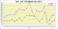 阪神_読売_年度成績推移比較_本塁打