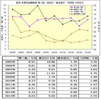 能見年度別成績推移2005年_2014年