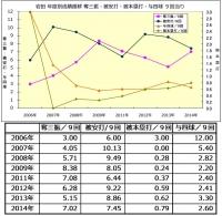 岩田年度別成績推移2006年_2014年