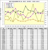 福原年度別成績推移1999年_2014年