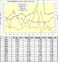安藤年度別成績推移2002年_2014年