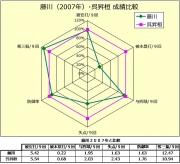 藤川(2007年)_呉昇桓成績比較