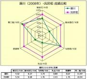 藤川(2008年)_呉昇桓成績比較