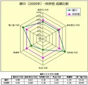 藤川(2009年)_呉昇桓成績比較