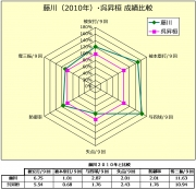 藤川(2010年)_呉昇桓成績比較